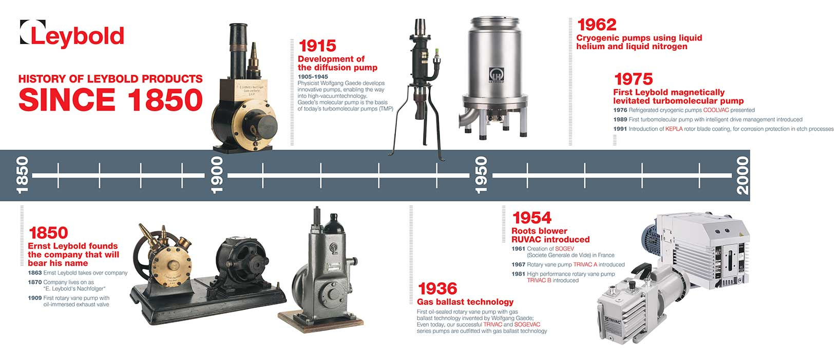 History of Leybold and Vacuum Pump Technology